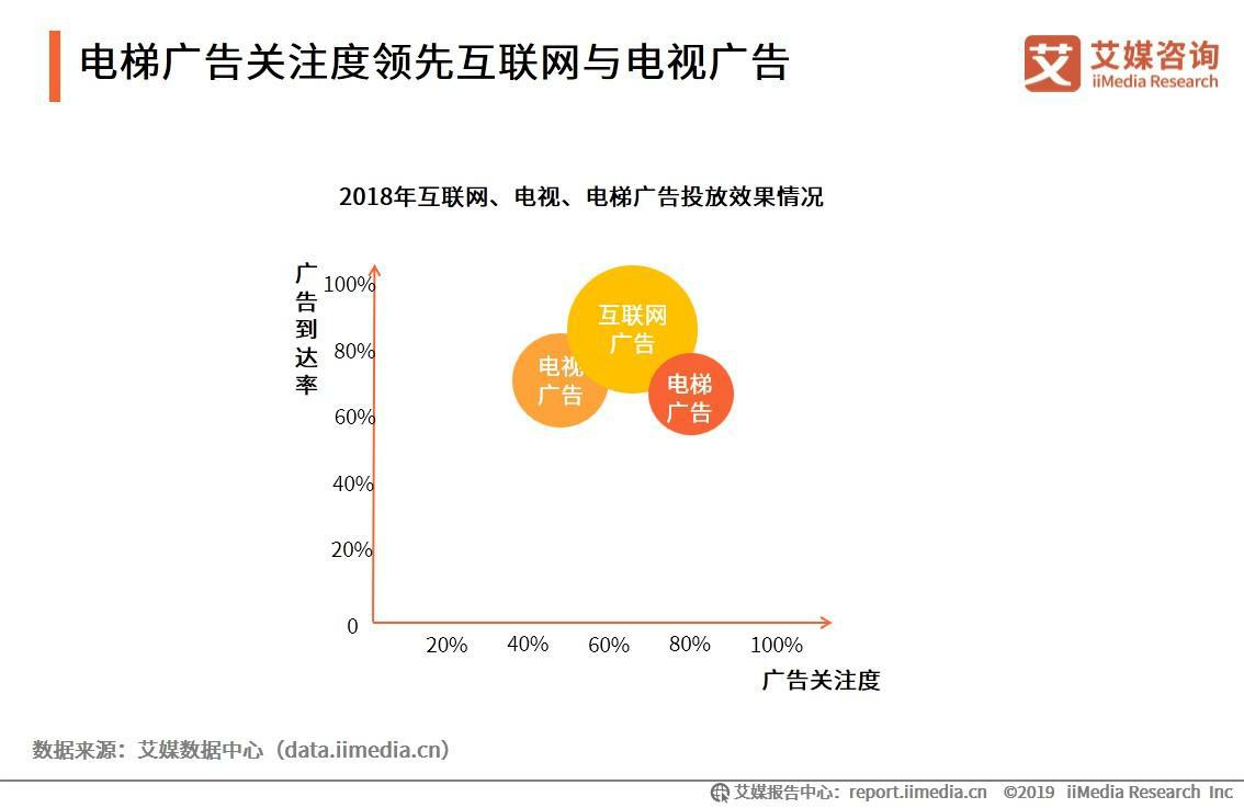 2019中国电梯广告传媒行业竞争格局及案例分析