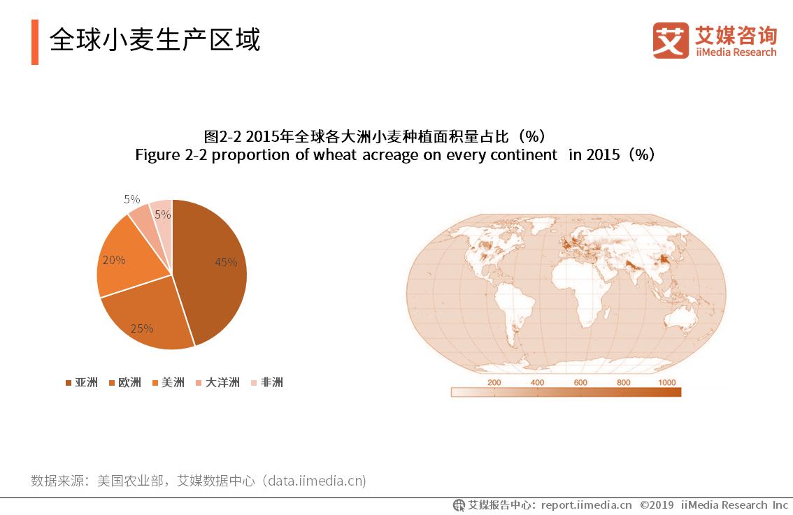 全球小麦生产区域