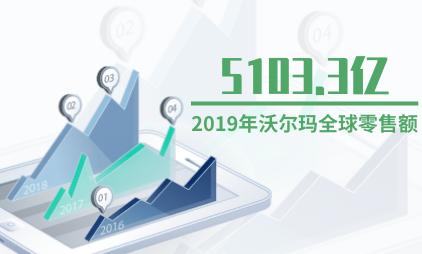 零售行业数据分析:2019年沃尔玛全球零售额达5103.3亿美元