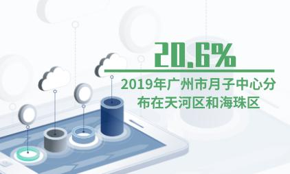 月子行业数据分析:2019年广州市20.6%月子中心分布在天河区和海珠区