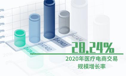 电商行业数据分析:2020年医疗电商交易规模增长率将达28.24%