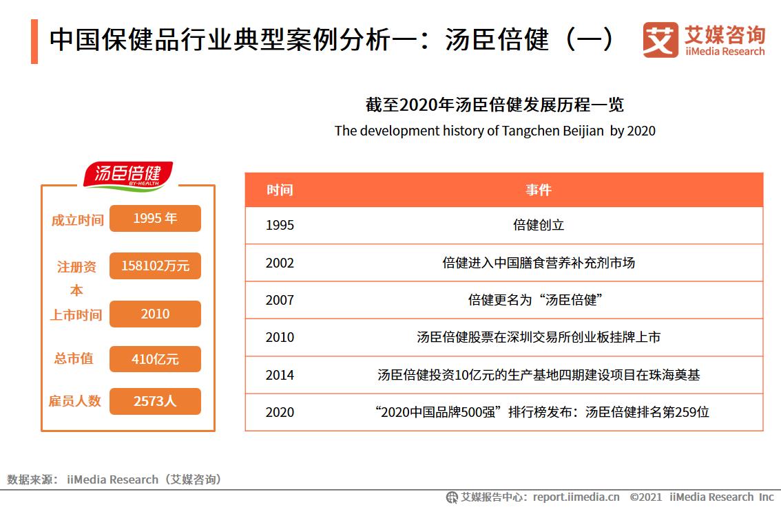 中国保健品行业典型案例分析一:汤臣倍健(一)