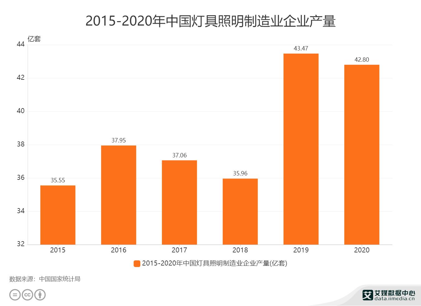 2015-2020年中国灯具照明制造业企业产量.png