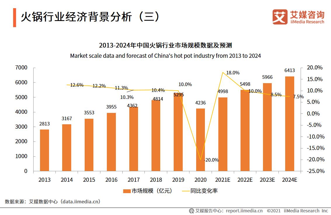 火锅行业经济背景分析(三)