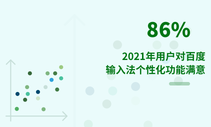 第三方手机输入法行业数据分析:2021年86%用户对百度输入法个性化功能满意