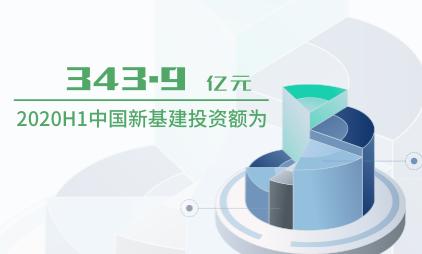 新基建行业数据分析:2020H1中国新基建投资额为343.9亿元