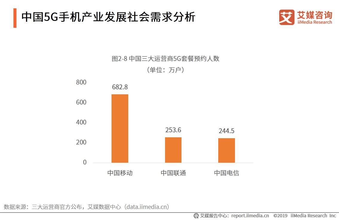 中国5G手机五分3d发展社会需求分析