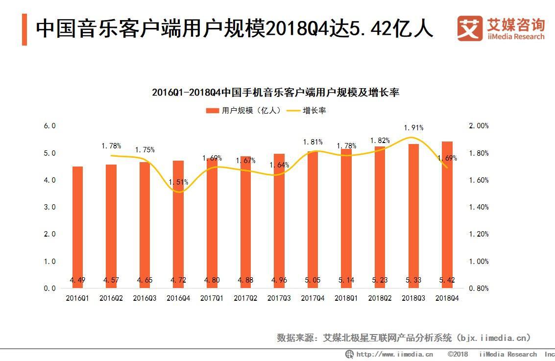 中国音乐客户端用户规模达2018Q4达5.42亿人