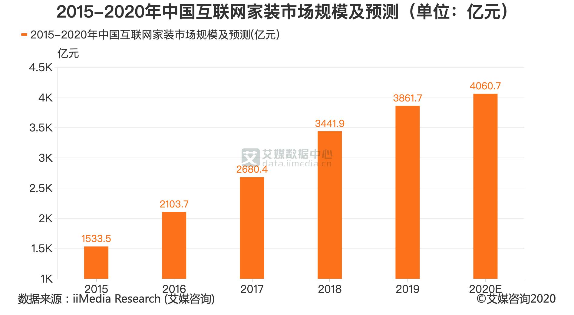2015-2020年中国互联网家装市场规模及预测(单位:亿元)