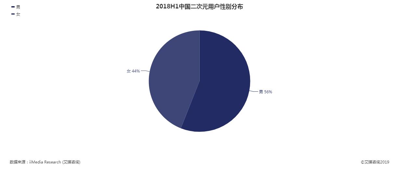 2018年二次元用户性别分布