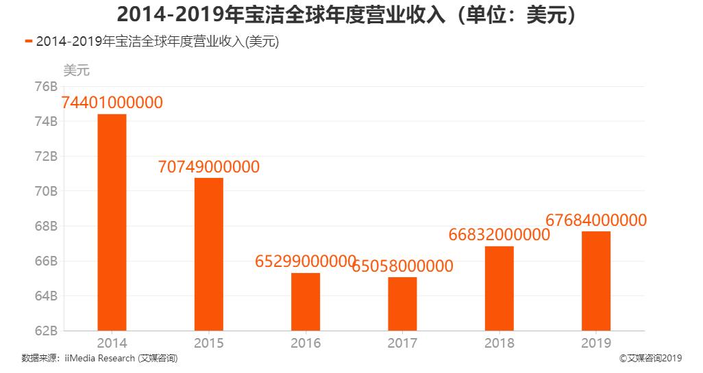 2014-2019年宝洁全球年度营业收入