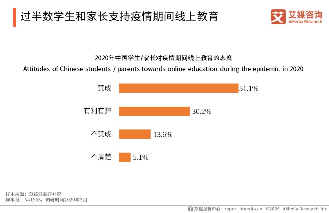 过半数学生和家长支持疫情期间线上教育