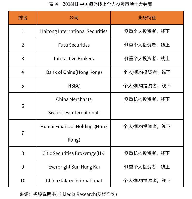 中国海外线上个人投资市场