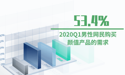 颜值经济数据分析:2020Q1中53.4%的男性网民有购买颜值产品的需求