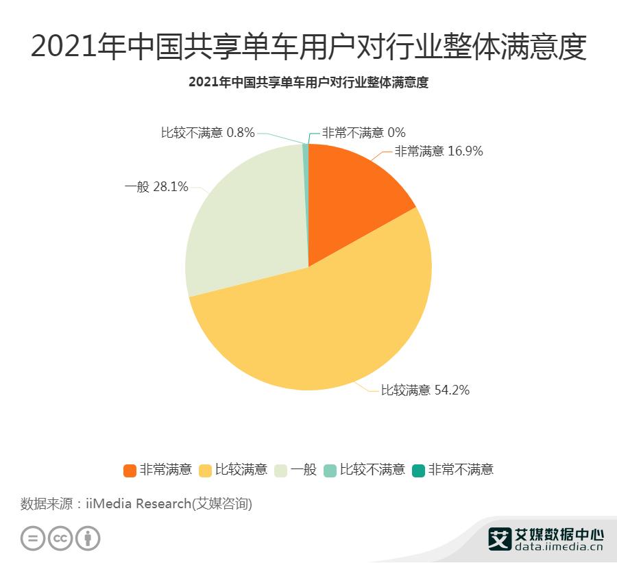 2021年中国共享单车用户对行业整体满意度
