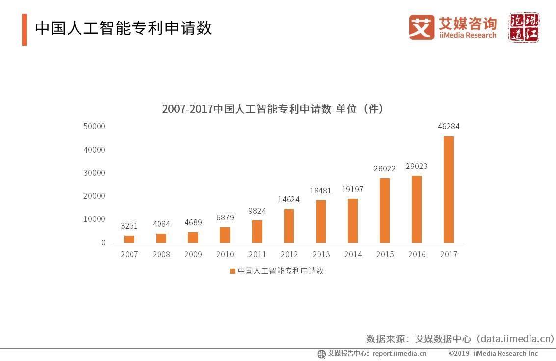 中国人工智能专利申请数