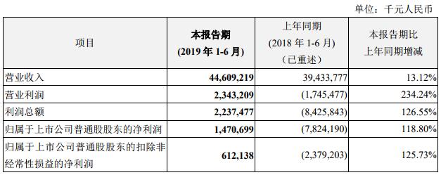 财报解读|中兴通讯2019上半年扭亏为盈,净利润14.71亿,在全球获25个5G商用合同
