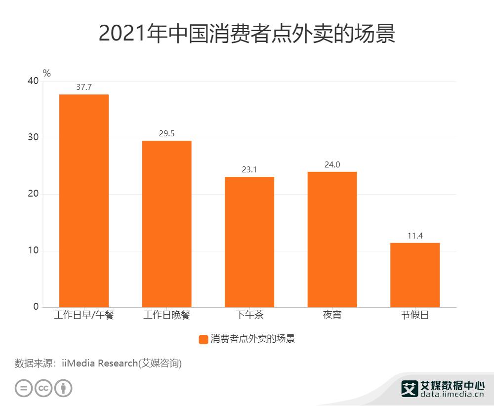 2021年中国消费者点外卖的场景