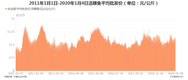 2011年1月1日-2020年1月4日活鲤鱼平均批发价