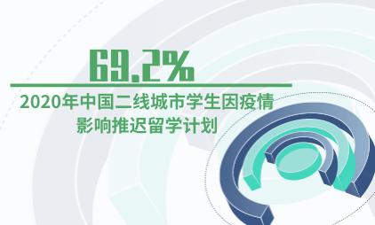 留学市场数据分析:2020年中国二线城市69.2%学生因疫情影响推迟留学计划