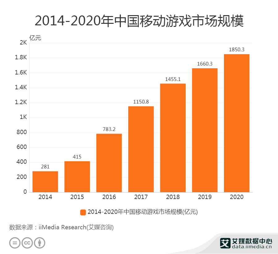2014-2020年中国移动游戏市场规模