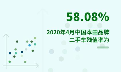二手车行业数据分析:2020年4月中国本田品牌二手车残值率为58.08%