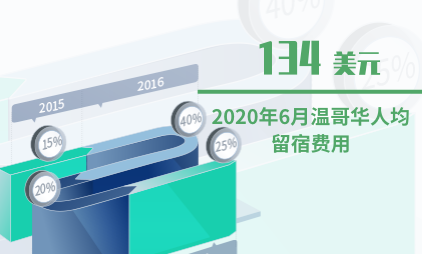 住宿业数据分析:2020年6月温哥华人均留宿费用为134美元