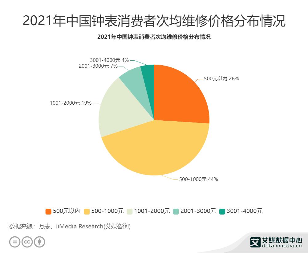 2021年中国钟表消费者次均维修价格分布情况