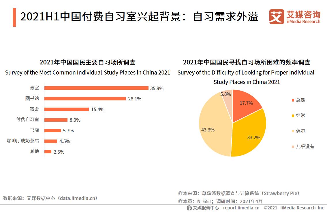 2021H1中国付费自习室兴起背景:自习需求外溢