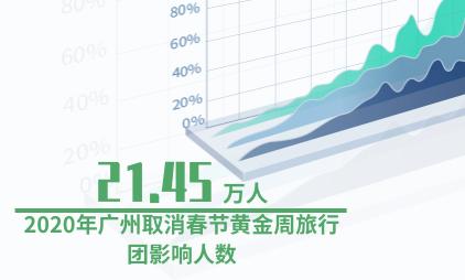 旅游行业数据分析:2020年广州取消春节黄金周旅行团影响人数达21.45万人