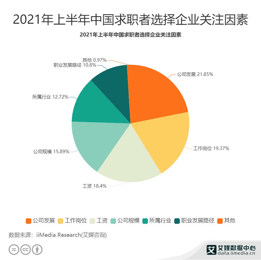 2021年上半年中国求职者选择企业关注因素