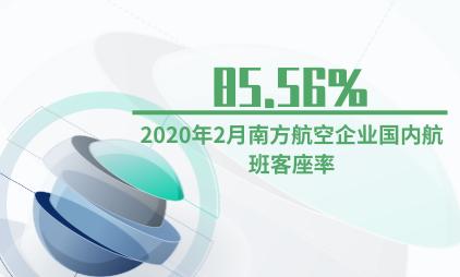 航空行业数据分析:2020年2月南方航空企业国内航班客座率为85.56%