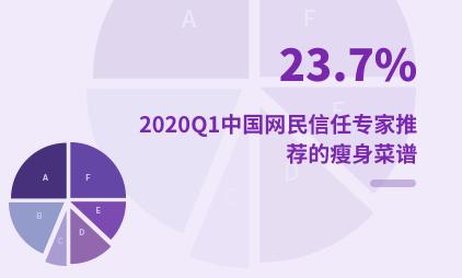 健康瘦身行业数据分析:2020Q1中国23.7%网民信任专家推荐的瘦身菜谱