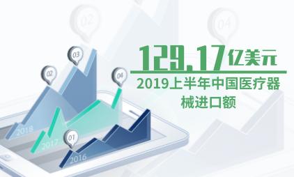医疗行业数据分析:2019上半年中国医疗器械进口额达129.17亿美元