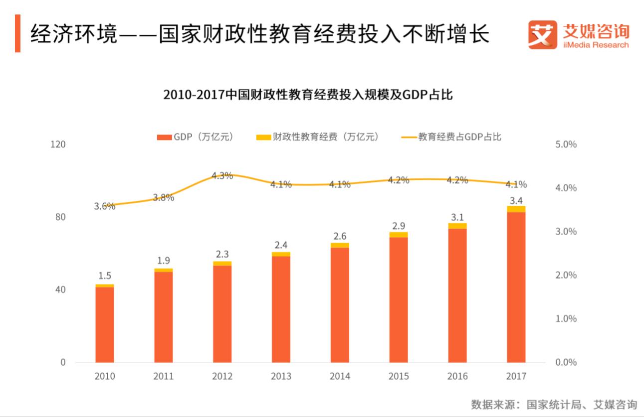 2010-2017中国财政性教育经费投入规模及GDP占比