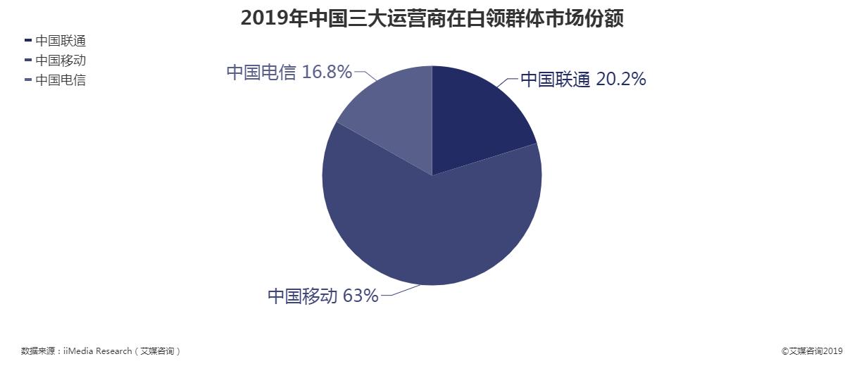 2019年中国三大运营商在白领群体市场份额