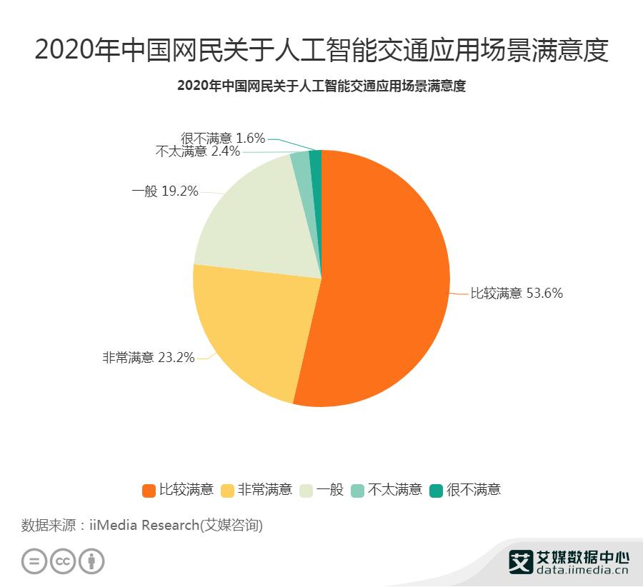 2020年中国网民关于人工智能交通应用场景满意度