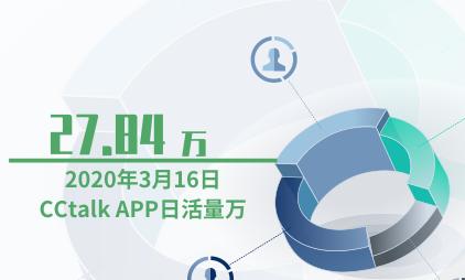 教育APP行业数据分析:2020年3月16日CCtalk APP日活量为27.84万