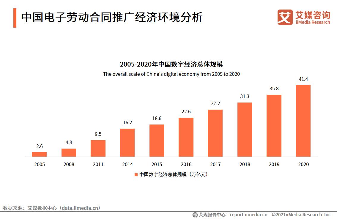 中国电子劳动合同推广经济环境分析