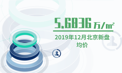 房地产行业数据分析:2019年12月北京新盘均价达5.6836万/㎡