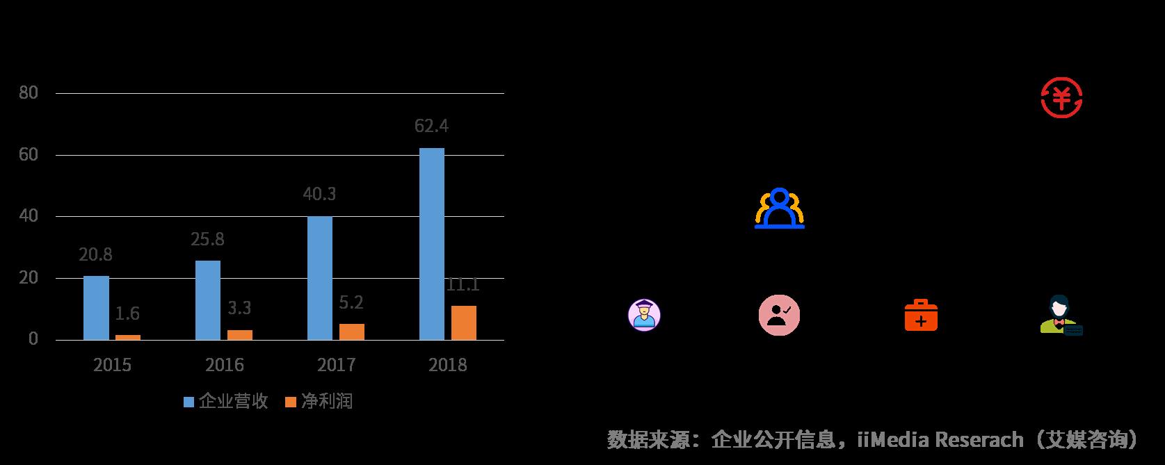 2015-2018中公教育企业营收与净利润