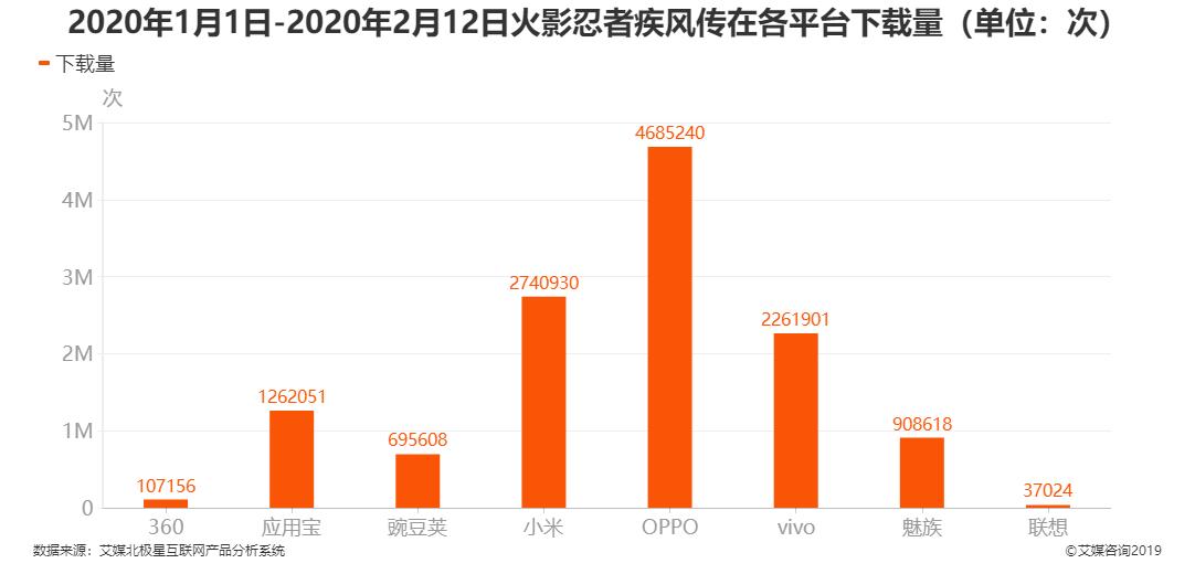 2020年1月1日-2020年2月12日火影忍者-疾风传在各平台下载量