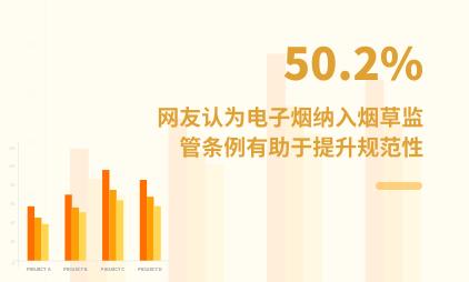 电子烟行业数据分析:50.2%网友认为电子烟纳入烟草监管条例有助于提升行业规范性