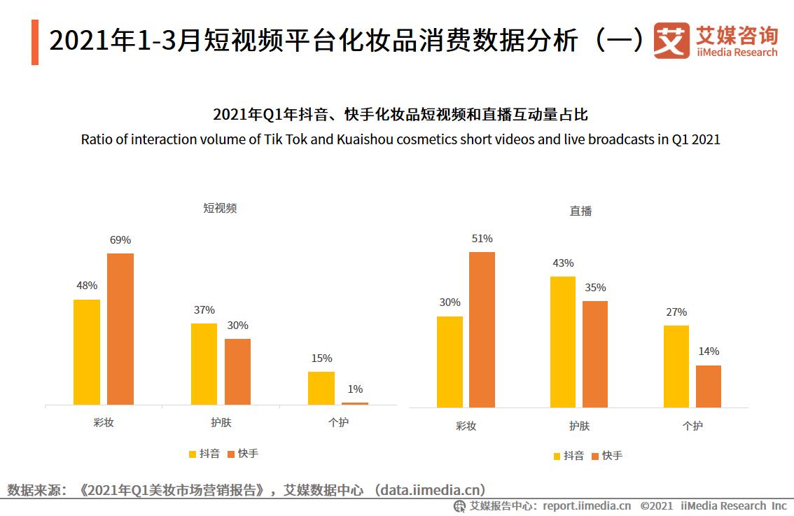 2021年1-3月短视频平台化妆品消费数据分析(一)