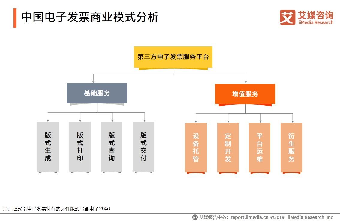 中国电子发票商业模式分析
