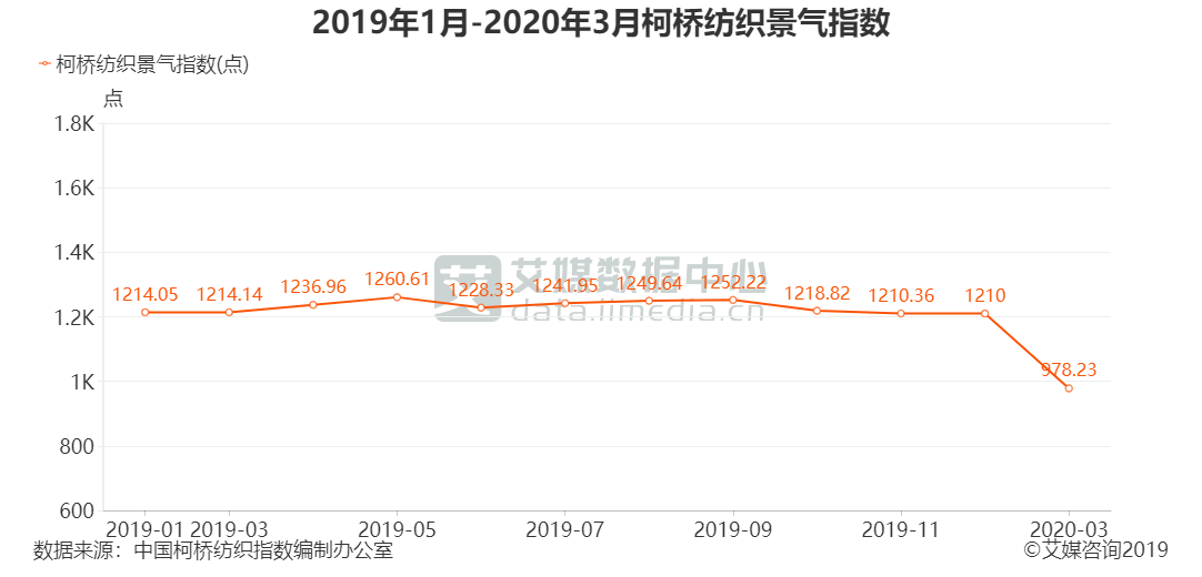 2019年1月-2020年3月柯桥纺织景气指数
