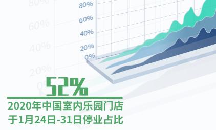 娱乐行业数据分析:2020年中国52%室内乐园门店于1月24日-31日停业