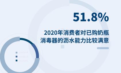 零售行业数据分析:2020年51.8%消费者对已购奶瓶消毒器的沥水能力比较满意