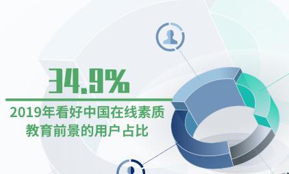 在线教育行业数据分析:2019年看好中国在线素质教育前景的用户占比34.9%