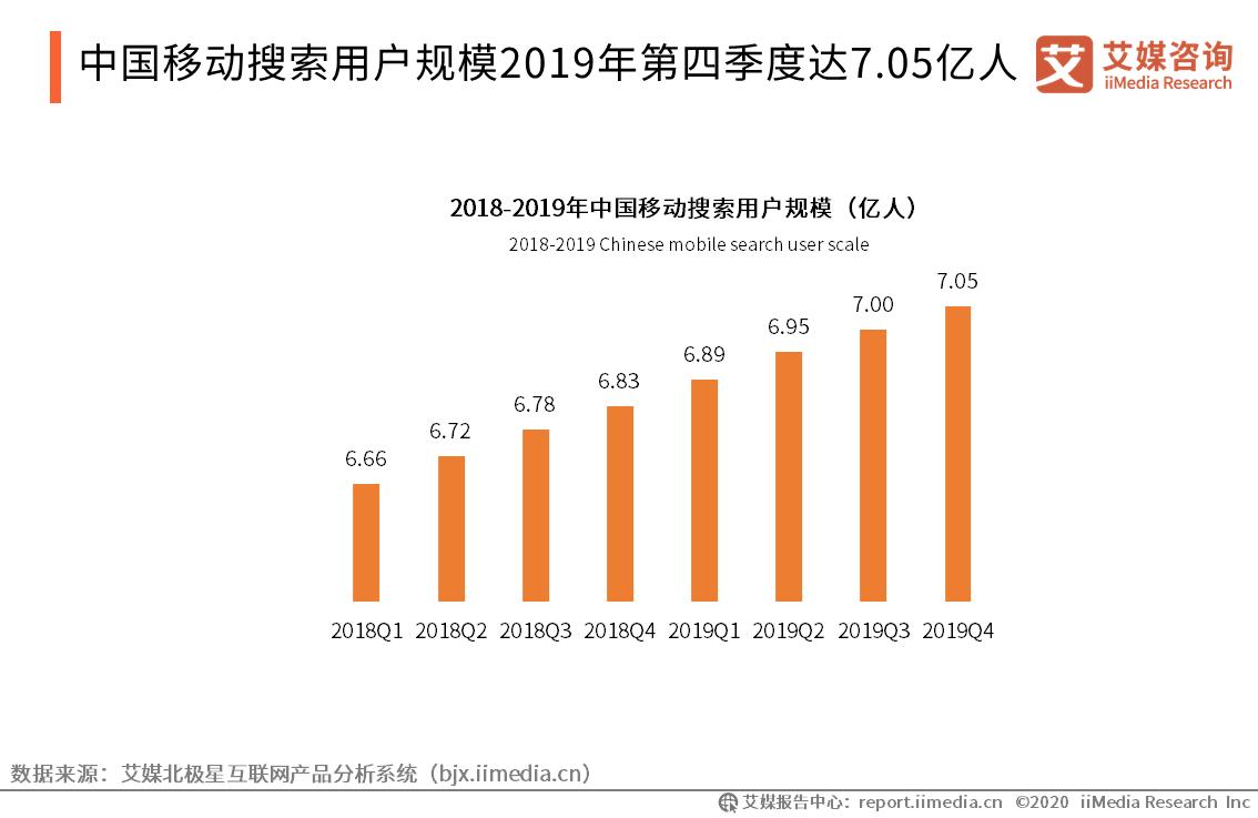 用户规模2019年第四季度达7.05亿人